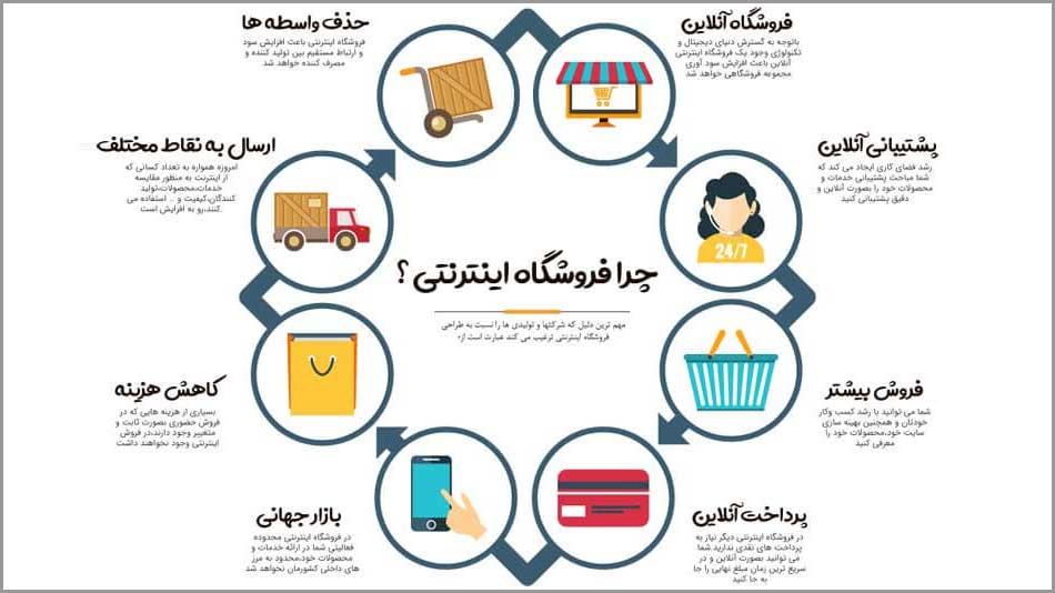 مزایای طراحی فروشگاه اینترنتی